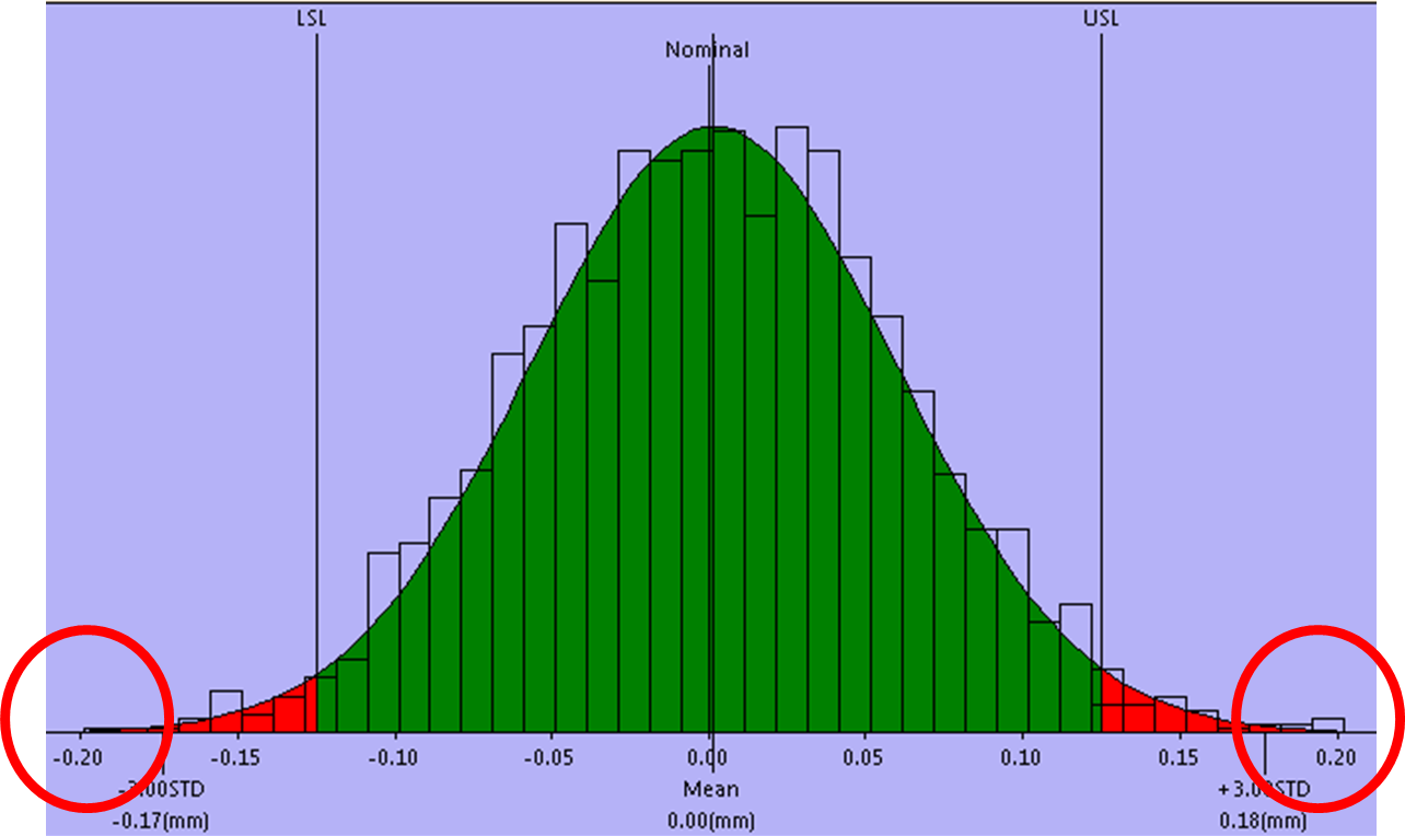 Worst Case - Statistical Outliers