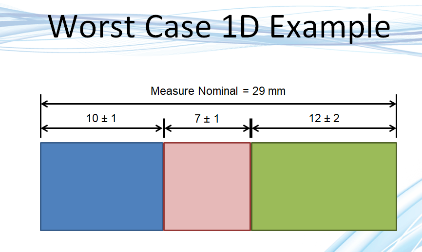 Worst Case Example - 1D Blocks