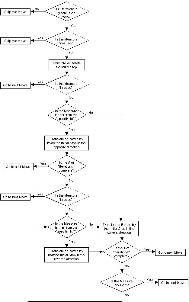 iteration-move-internal-logic
