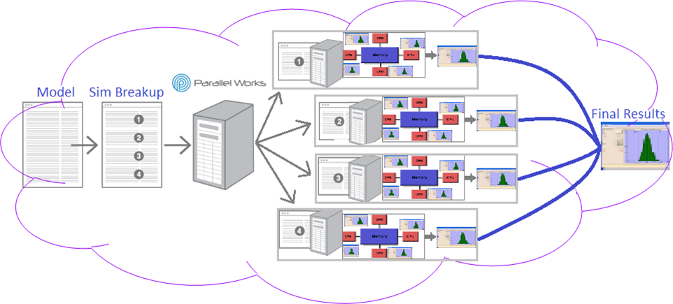 Distributed Computing Combined with Shared Memory