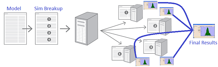 Distributed Computing Explained - 3DCS