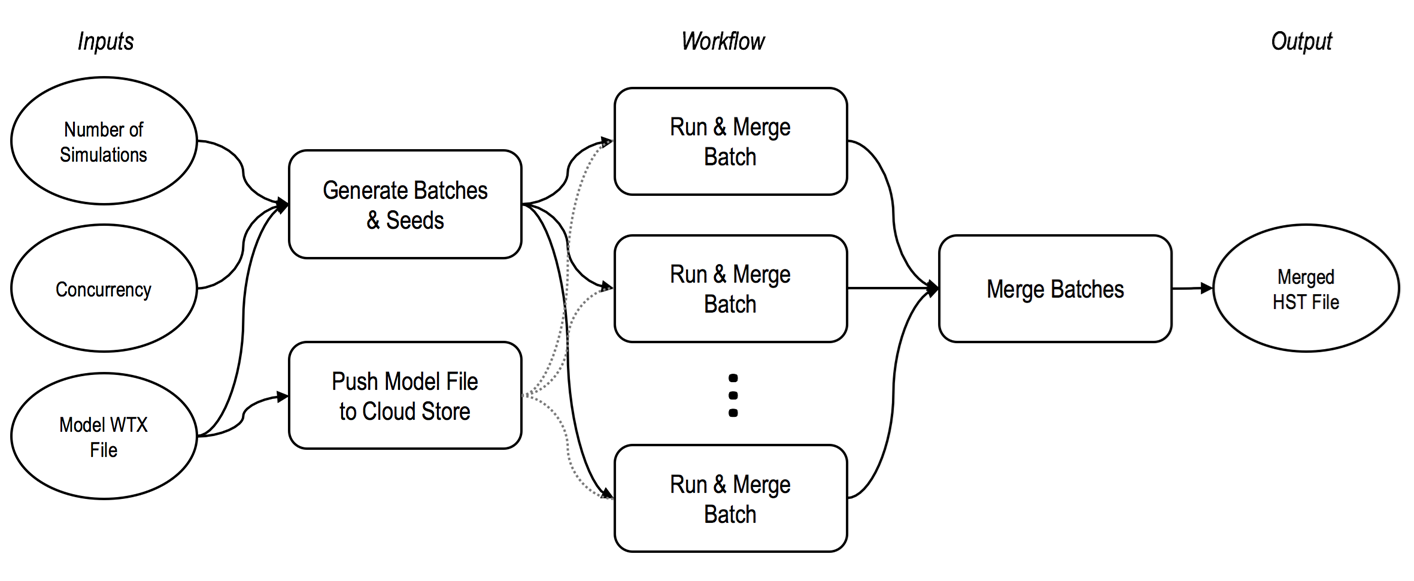 Process Workflow for Distributed Computing