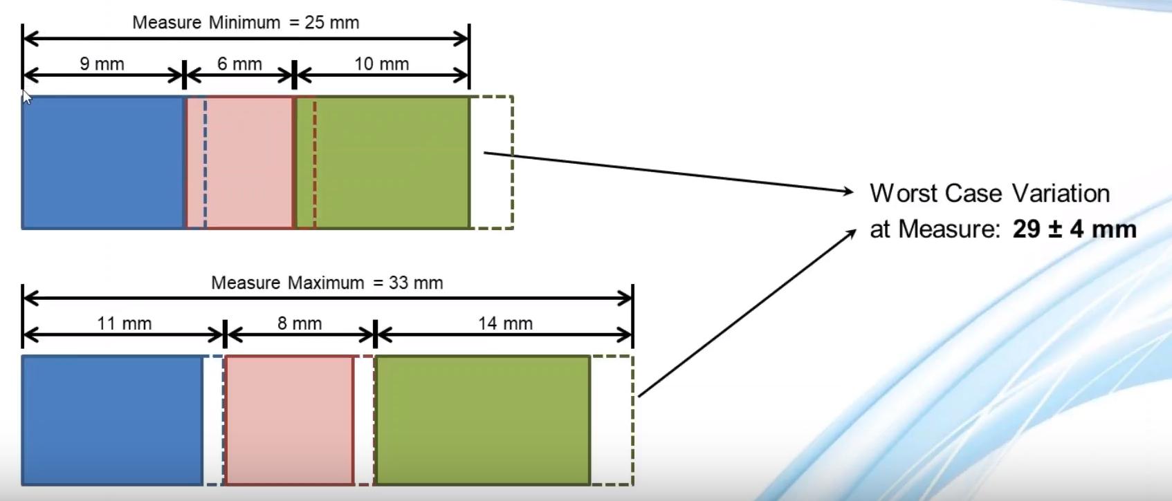 1D Stack - Maximum and Minimum Worst Case
