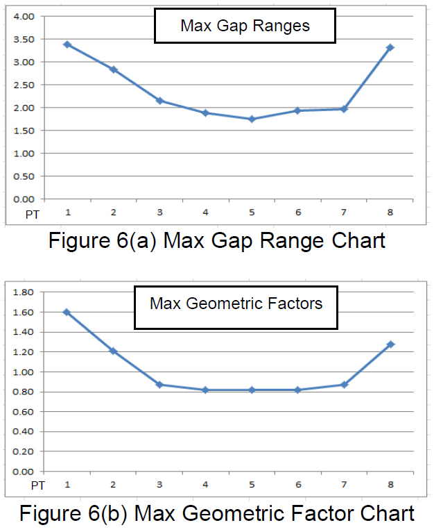 Datum Design - Analysis Results