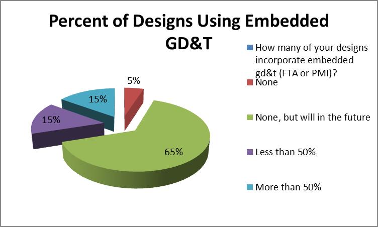 designs-using-embedded-gdandt-a