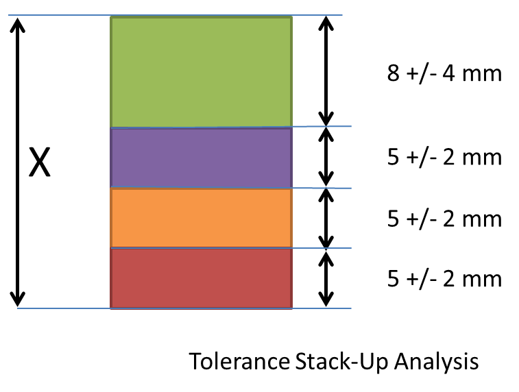tolerance-stack-analysis