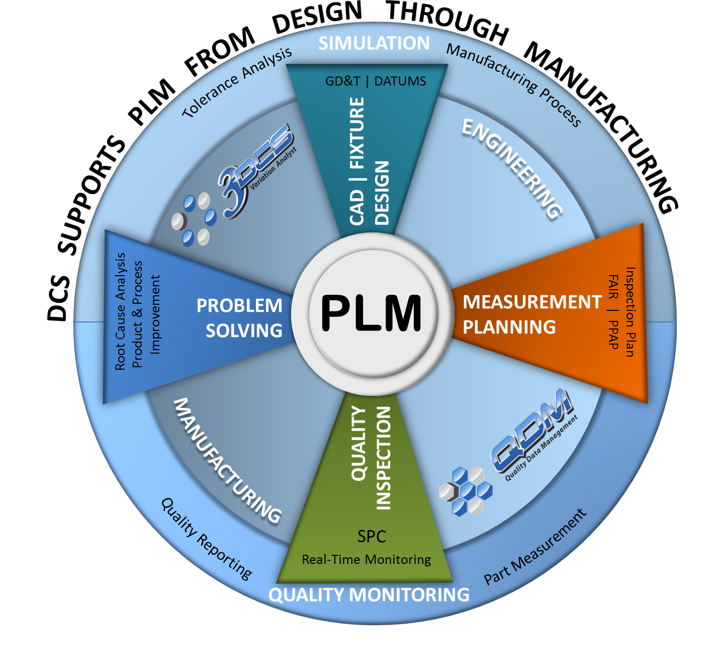 Closed Loop Manufacturing supports PLM