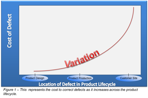 Cost of Quality in Product Lifecycle