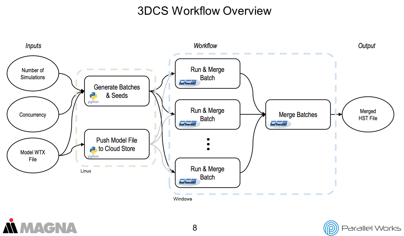 3DCS and Parallel Works Workflow
