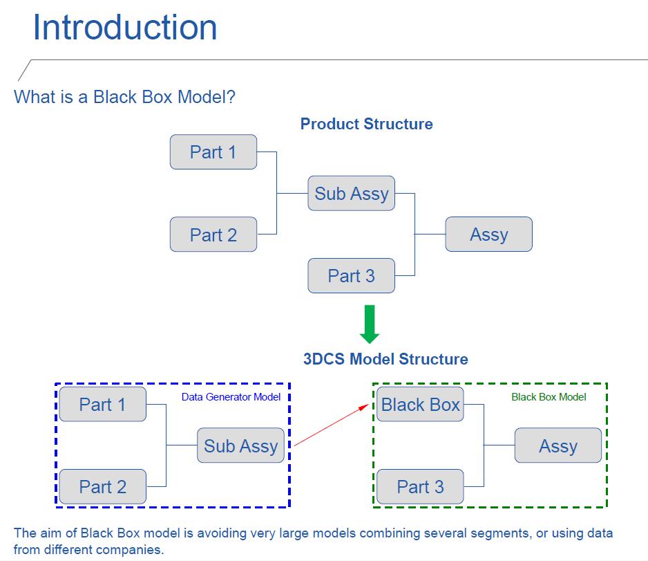 black-box-methodolofy-introduction-embraer.png
