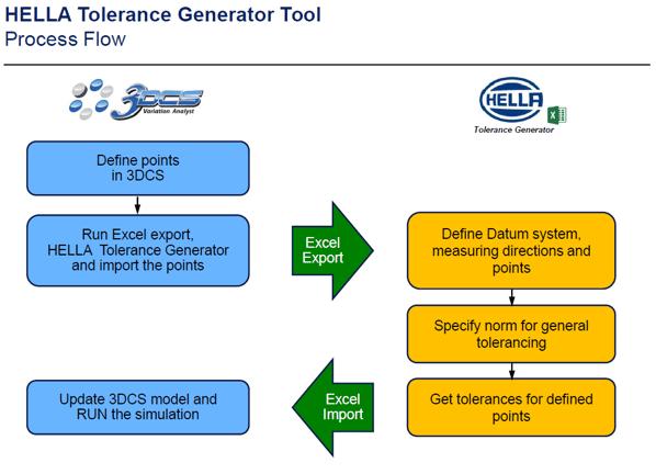 hella-vladimir-till-iso-standard-tolerance-tool-workflow.png