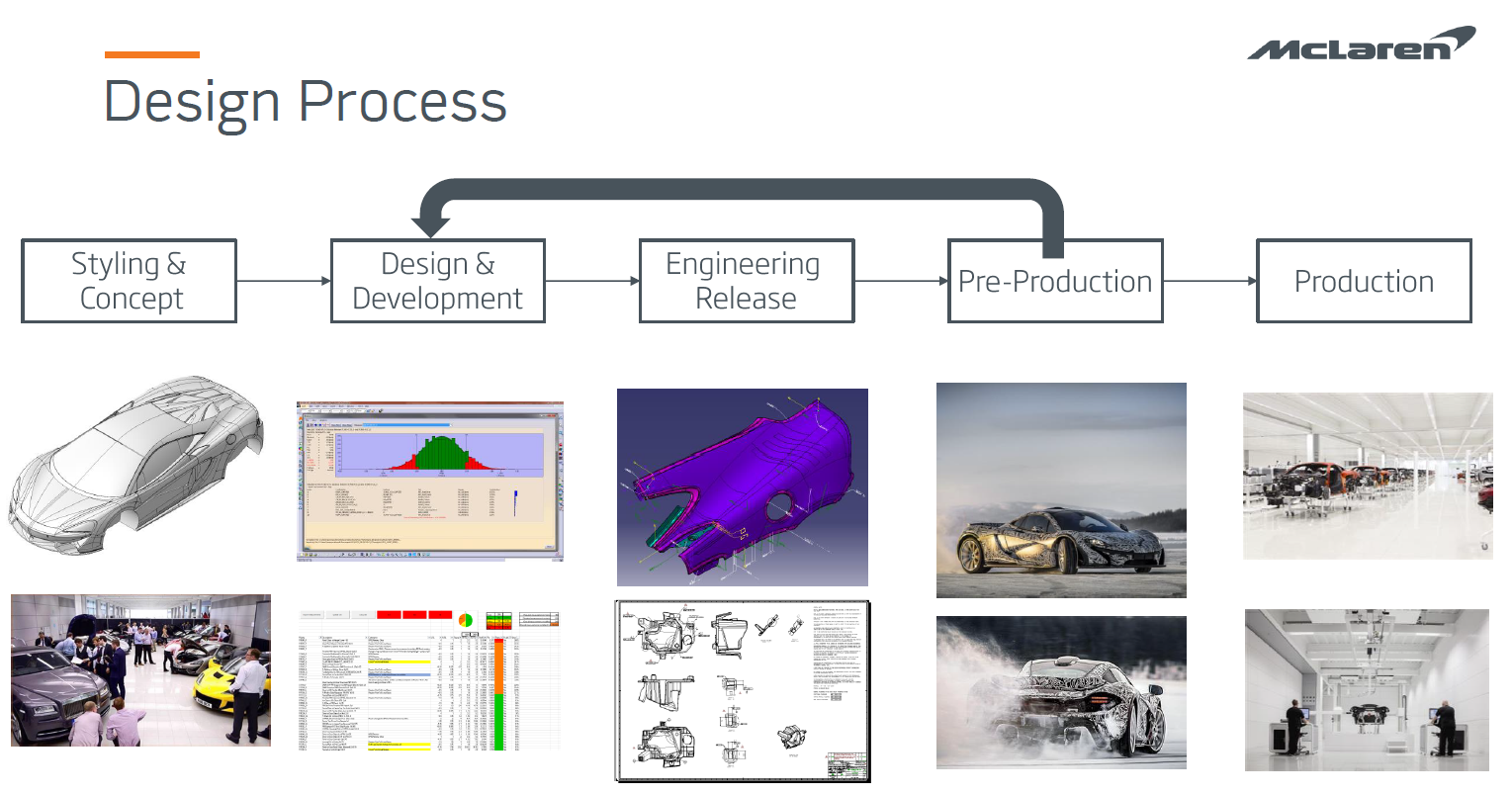 mclaren-design-process.png