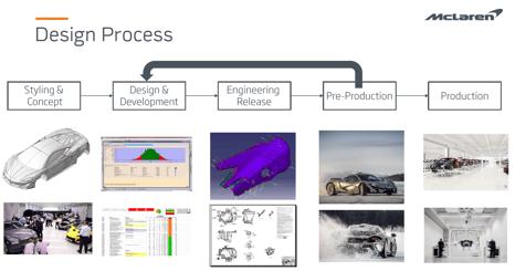 mclaren-design-process.png
