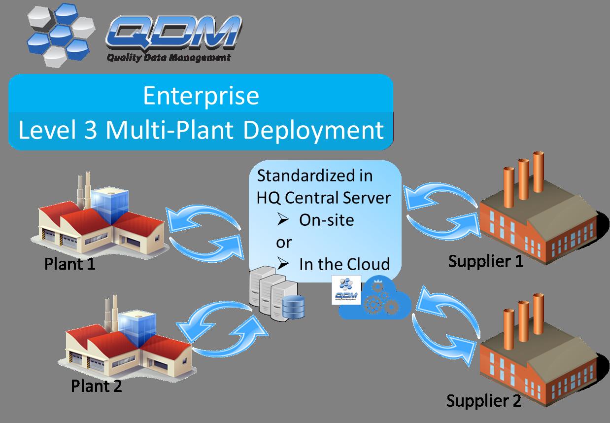qdm-system-enterprise-level-deployment