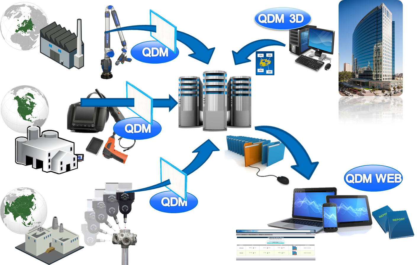 Improve efficiency by bridging the gap with QDM