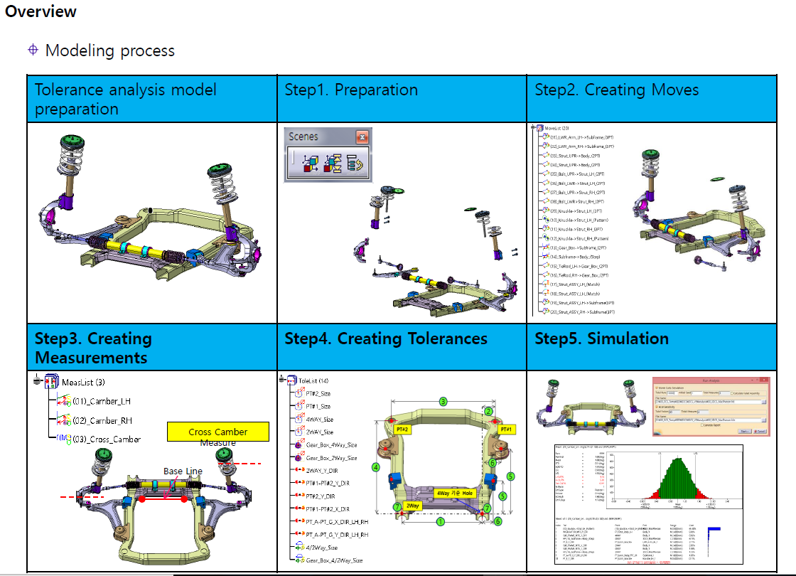 suspension-model-modeling-process