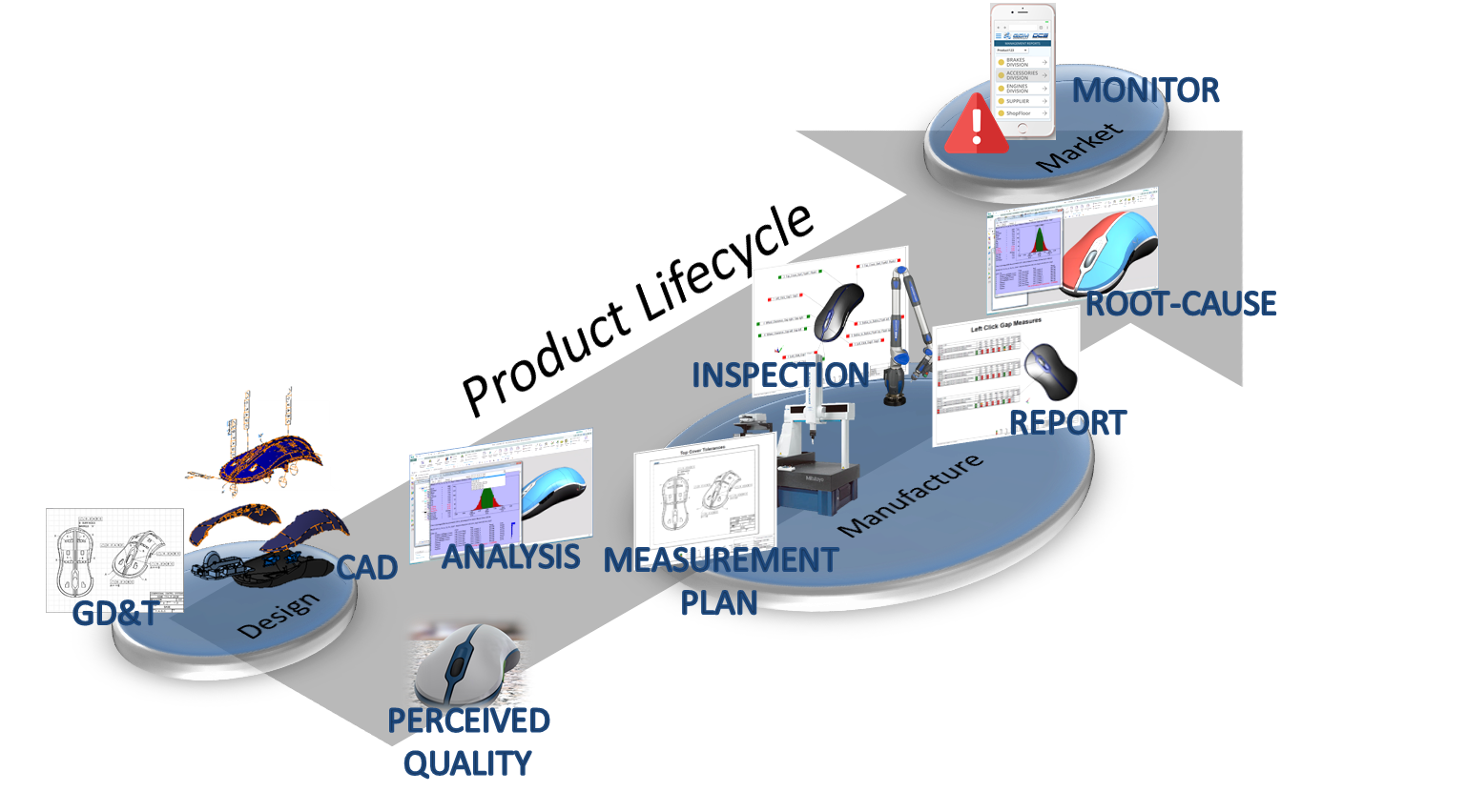 product-lifecycle-closed-loop-manufacturing