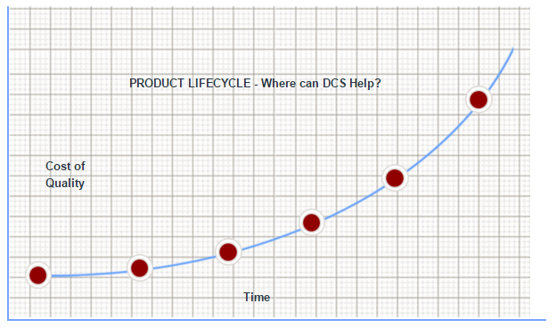 product-lifecycle-dcs.png