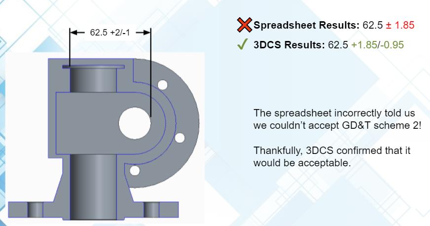 Worst Case Analysis - 3DCS vs Excel