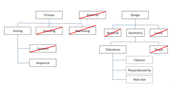 Red X - Solution Tree