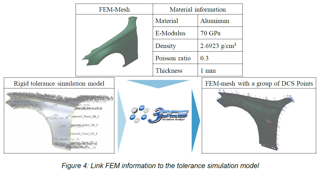 New FEA and Tolerance Analysis for Body in White BIW Whitepaper in Collaboration with Daimler AG and Bundeswehr University Munich