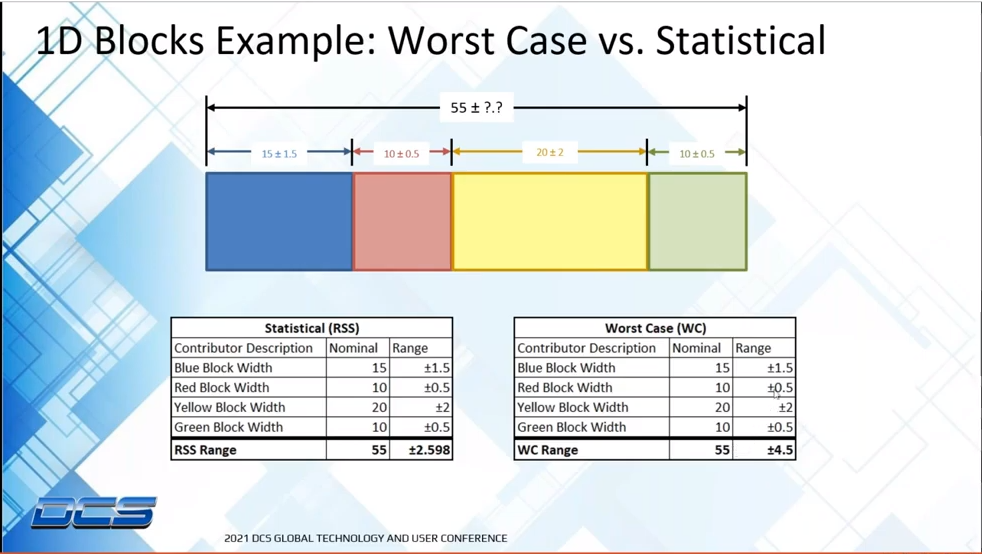 Worst Case Analysis - Understanding Its Place in Dimensional Management (DCS Global Technology Conference Excerpt)