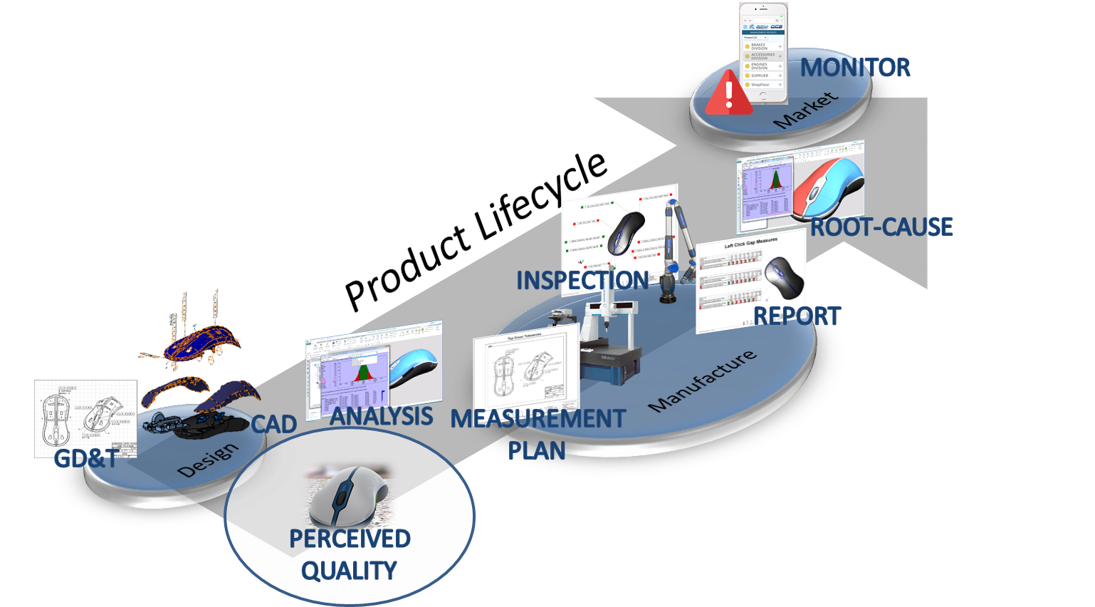 Closed Loop Manufacturing - Step 1- Perceived Quality & Tolerance Objectives