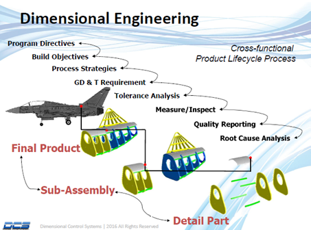 How Dimensional Engineering Supports DFMA (Design For Manufacturing & Assembly)
