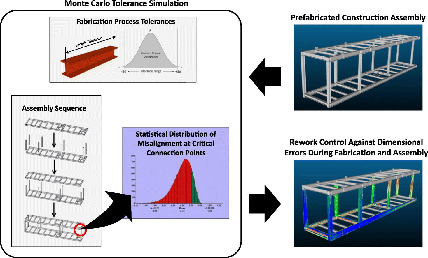 Monte Carlo Simulation for Tolerance Analysis in Prefabrication and Offsite Construction