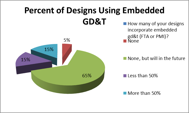 How Many Companies Are Using Embedded GD&T (CATIA FTA, NX PMI, CREO PMI) ?
